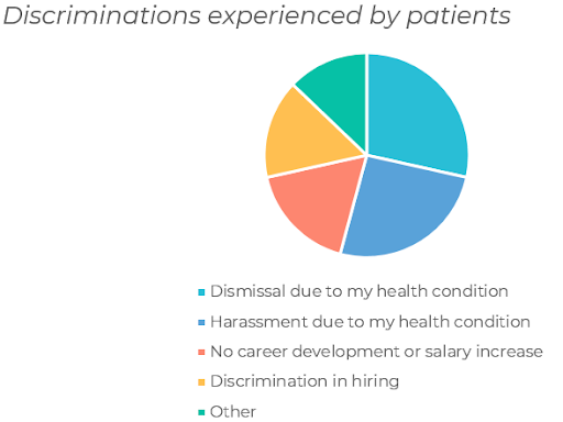 Discrimination experienced by patients